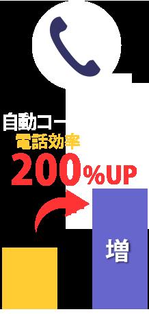 自動コールシステム電話効率200%UP