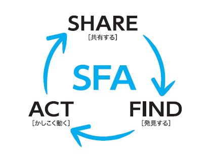 SFAという営業支援システムとは一体何か?