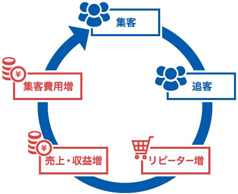テレアポに役立つクラウドの営業支援ツールの機能