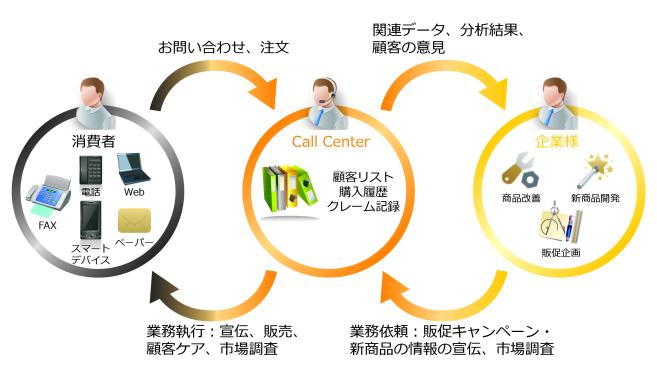 アルバイトスタッフも活躍のCTIシステム!テレマーケティングによって新規開拓の営業活動も行われている!